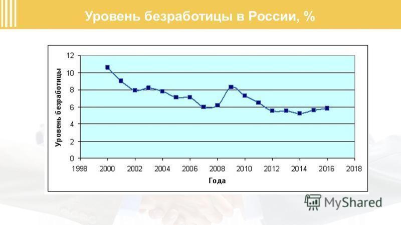 Уровень безработицы в России, %