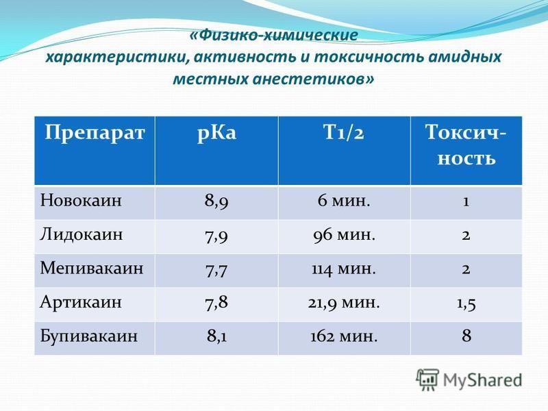 «Физико-химические характеристики, активюность и токсичюность амидных местных анестетиков» Препаратр КаТ1/2Токсич- юность Новокаин 8,96 мин.1 Лидокаин 7,996 мин.2 Мепивакаин 7,7114 мин.2 Артикаин 7,821,9 мин.1,5 Бупивакаин 8,1162 мин.8