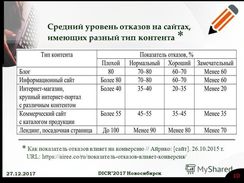 Средний уровень отказов на сайтах, имеющих разный тип контента * * Как показатель отказов влияет на конверсию // Айрико: [сайт]. 26.10.2015 г. URL: https://airee.co/ru/показатель-отказов-влияет-конверсия/ 27.12.2017 10 DICR2017 Новосибирск