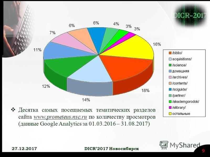 Десятка самых посещаемых тематических разделов сайта www.prometeus.nsc.ru по количеству просмотров (данные Google Analytics за 01.03.2016 – 31.08.2017) 27.12.2017 DICR2017 Новосибирск 9