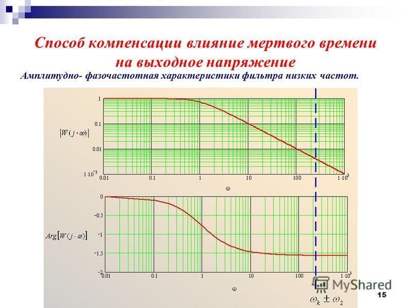 15 Способ компенсации влияние мертвого времени на выходное напряжение Амплитудно- фазочастотная характеристики фильтра низких частот.