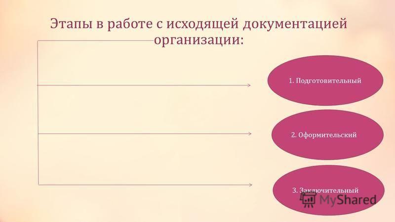 Этапы в работе с исходящей документацией организации: 1. Подготовительный 2. Оформительский 3. Заключительный