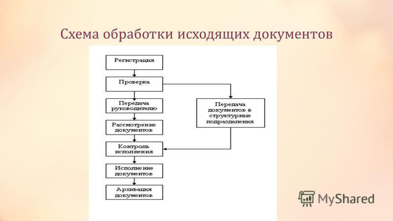 Схема обработки исходящих документов
