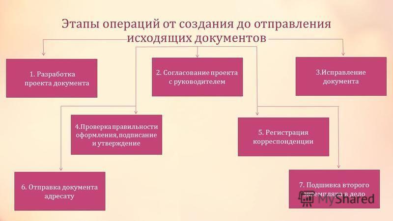 Этапы операций от создания до отправления исходящих документов 1. Разработка проекта документа 4. Проверка правильности оформления, подписание и утверждение 3. Исправление документа 5. Регистрация корреспонденции 7. Подшивка второго экземпляра в дело