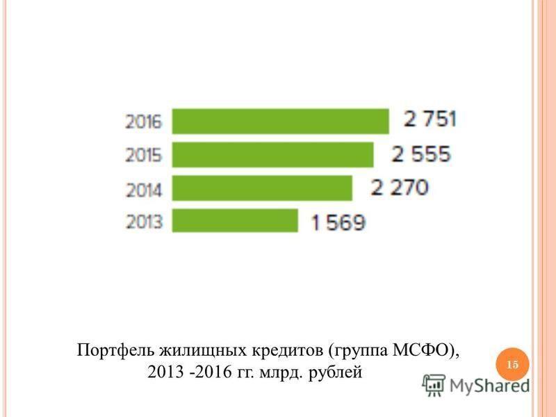 Портфель жилищных кредитов (группа МСФО), 2013 -2016 гг. млрд. рублей 15