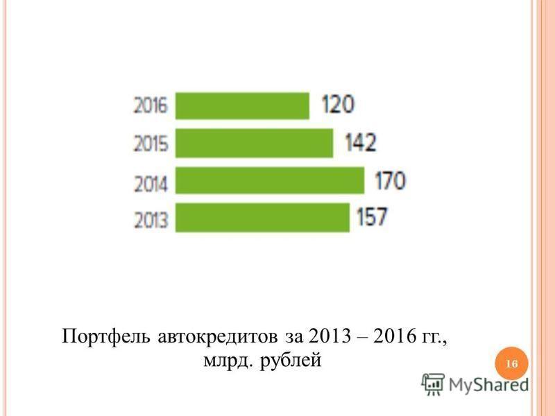 Портфель автокредитов за 2013 – 2016 гг., млрд. рублей 16
