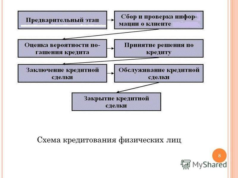 Схема кредитования физических лиц 8