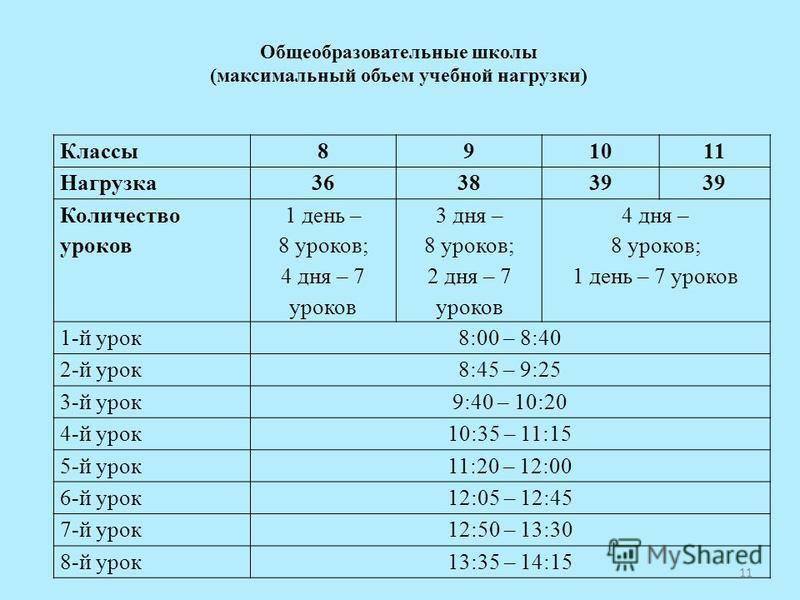11 Классы 891011 Нагрузка 363839 Количество уроков 1 день – 8 уроков; 4 дня – 7 уроков 3 дня – 8 уроков; 2 дня – 7 уроков 4 дня – 8 уроков; 1 день – 7 уроков 1-й урок 8:00 – 8:40 2-й урок 8:45 – 9:25 3-й урок 9:40 – 10:20 4-й урок 10:35 – 11:15 5-й у