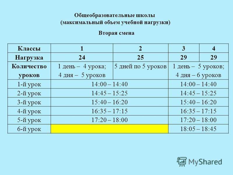Общеобразовательные школы (максимальный объем учебной нагрузки) Вторая смена Классы 1234 Нагрузка 242529 Количество уроков 1 день – 4 урока; 4 дня – 5 уроков 5 дней по 5 уроков 1 день – 5 уроков; 4 дня – 6 уроков 1-й урок 14:00 – 14:40 2-й урок 14:45