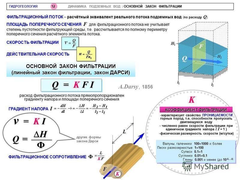 ГИДРОГЕОЛОГИЯ 12 ДИНАМИКА ПОДЗЕМНЫХ ВОД : ОСНОВНОЙ ЗАКОН ФИЛЬТРАЦИИ ПЛОЩАДЬ ПОПЕРЕЧНОГО СЕЧЕНИЯ F для фильтрационного потока не учитывает степень пустотности фильтрующей среды, т.е. рассчитывается по полному периметру поперечного сечения расчётного э