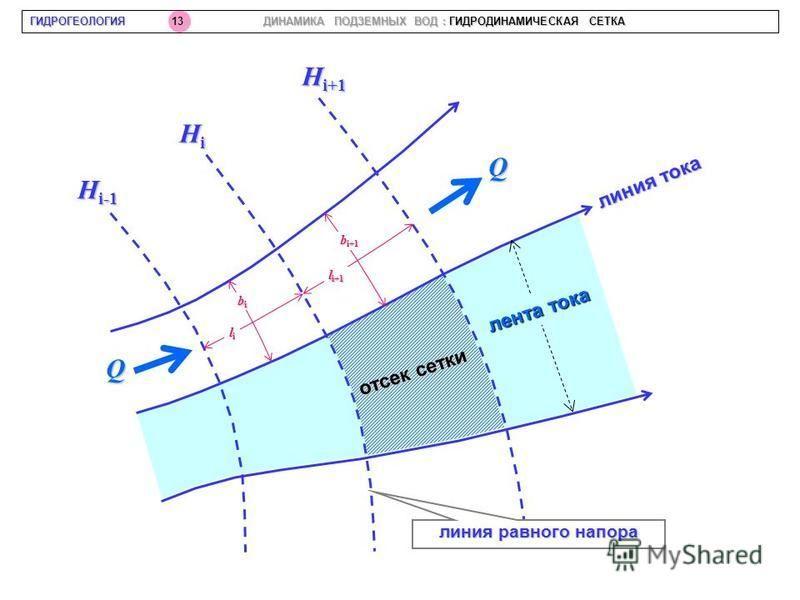bibibibi lililili b i+1 l i+1 Q Q H i-1 HiHiHiHi H i+1 отсек сетки линия тока линия равного напора ГИДРОГЕОЛОГИЯ 13 ДИНАМИКА ПОДЗЕМНЫХ ВОД : ГИДРОДИНАМИЧЕСКАЯ СЕТКА лента тока