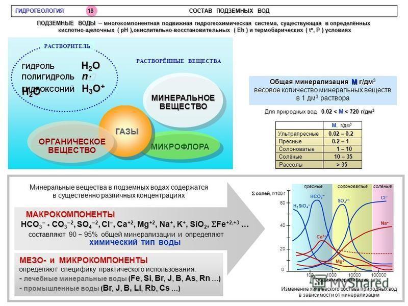 ГИДРОГЕОЛОГИЯ 18 СОСТАВ ПОДЗЕМНЫХ ВОД МИКРОФЛОРА ГАЗЫ ОРГАНИЧЕСКОЕВЕЩЕСТВО Общая минерализацияМ г/дм 3 Общая минерализация М г/дм 3 весовое весовое количество минеральных веществ в 1 дм 3 раствора Для природных вод 0.02 <М < 720 г/дм 3 Для природных