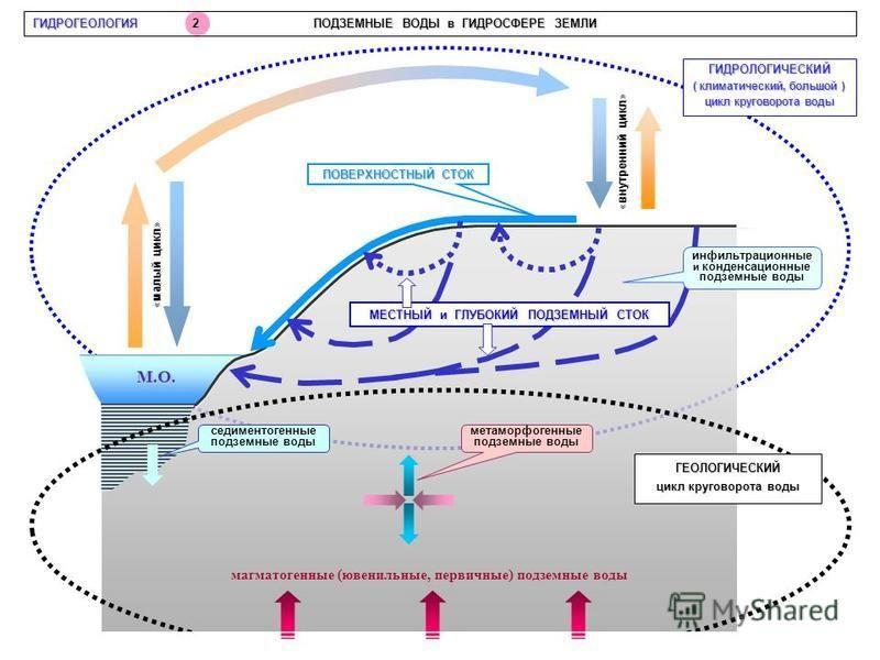 малый цикл «малый цикл» внутренний цикл «внутренний цикл» М.О. седиментогенные подземные воды метаморфогенные подземные воды магматогенные (ювенильные, первичные) подземные воды ГИДРОЛОГИЧЕСКИЙ ( климатический, большой ) цикл круговорота воды ГЕОЛОГИ