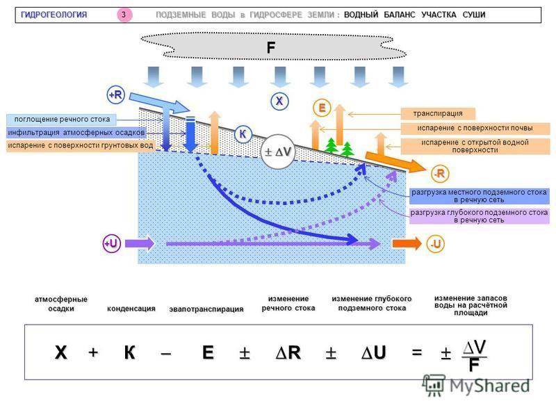 +U+U+U+U К Х -R-R-R-R +R+R+R+R -U-U-U-U E V V Х + К Е R U = Х + К Е R U = атмосферные осадки конденсация эвапотранспирация изменение речного стока изменение глубокого подземного стока изменение запасов воды на расчётной площади F поглощение речного с