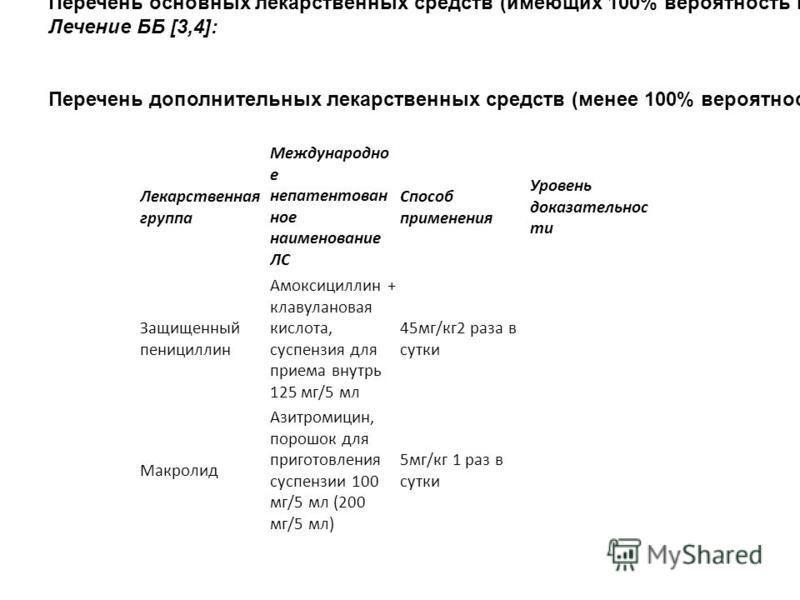 Лекарственная группа Международно е непатентованное наименование ЛС Способ применения Уровень доказательности Защищенный пенициллин Амоксициллин + клавулановая кислота, суспензия для приема внутрь 125 мг/5 мл 45 мг/кг 2 раза в сутки Макролид Азитроми