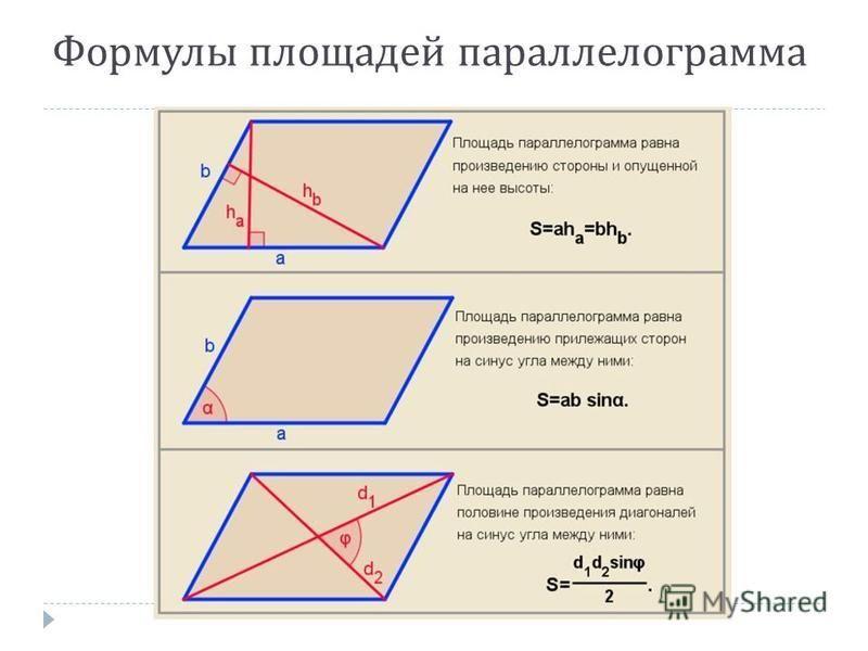 Формулы площадей параллелограмма
