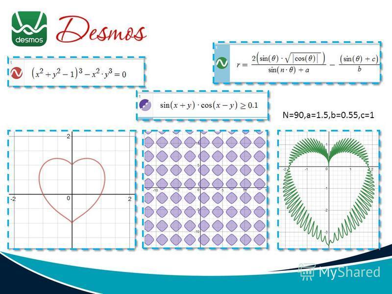 N=90,a=1.5,b=0.55,c=1