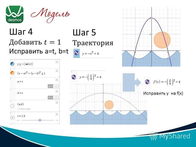 Исправить y на f(x)