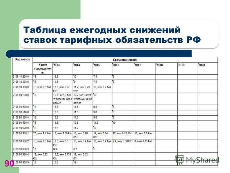 Таблица ежегодных снижений ставок тарифных обязательств РФ 90
