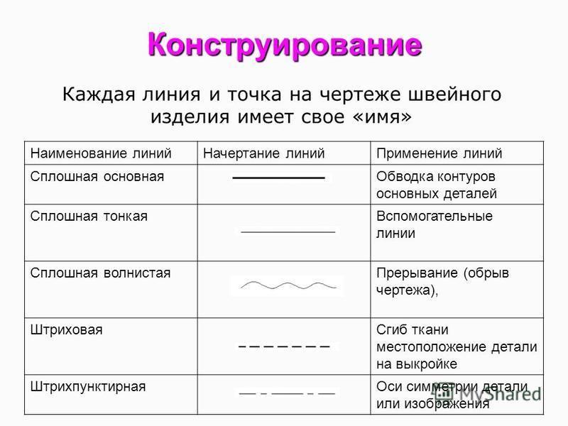 Конструирование Каждая линия и точка на чертеже швейного изделия имеет свое «имя» Наименование линий Начертание линий Применение линий Сплошная основная Обводка контуров основных деталей Сплошная тонкая Вспомогательные линии Сплошная волнистая Прерыв