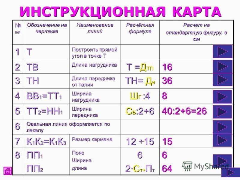 ИНСТРУКЦИОННАЯ КАРТА п/п Обозначение на чертеже Наименование линий Расчётная формула Расчет на стандартную фигуру, в см 1Т Построить прямой угол в точке Т 2ТВ Длина нагрудника Т =Д ТП 16 3ТН Длина передника от талии ТН= Д и 36 4 ВВ 1 =ТТ 1 Ширина наг