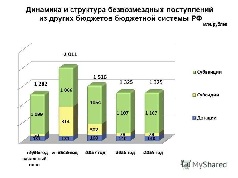 млн. рублей Динамика и структура безвозмездных поступлений из других бюджетов бюджетной системы РФ первоначальный план исполнение план