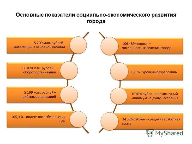 Основные показатели социально-экономического развития города 5 209 млн. рублей - инвестиции в основной капитал 60 020 млн. рублей – оборот организаций 5 199 млн. рублей – прибыль организаций 105,3 % - индекс потребительских цен 106 489 человек – числ