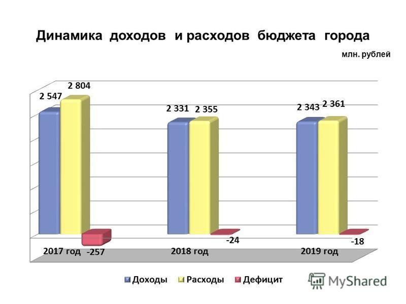 Динамика доходов и расходов бюджета города млн. рублей