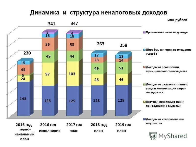 млн. рублей Динамика и структура неналоговых доходов первоначальный план исполнение план