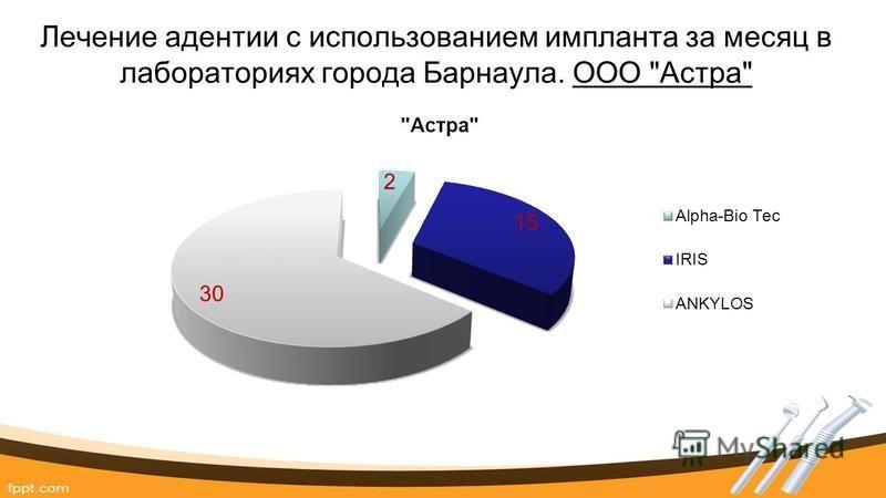 Лечение адентии с использованием импланта за месяц в лабораториях города Барнаула. ООО Астра