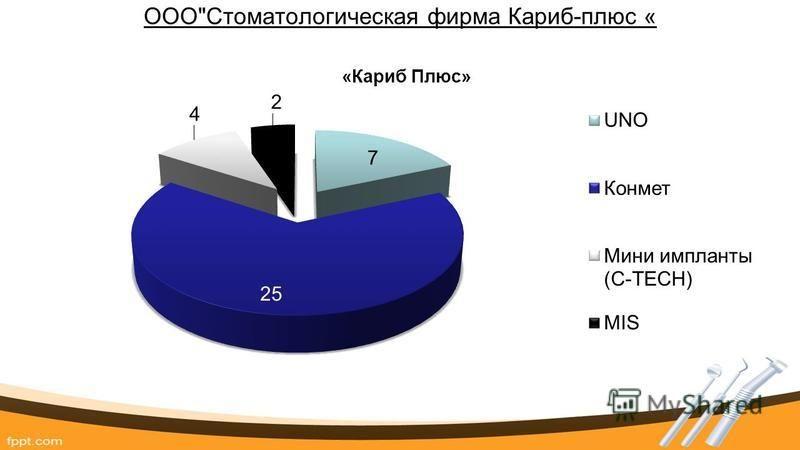 ОООСтоматологическая фирма Кариб-плюс «