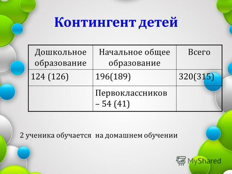 Контингент детей Дошкольное образование Начальное общее образование Всего 124 (126)196(189)320(315) Первоклассников – 54 (41) 2 ученика обучается на домашнем обучении