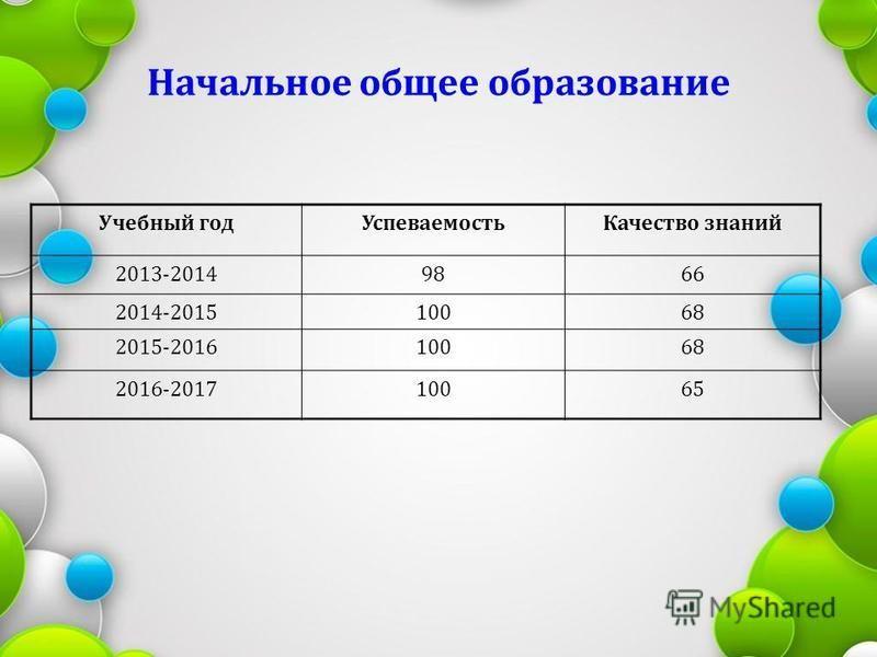 Начальное общее образование Учебный год УспеваемостьКачество знаний 2013-20149866 2014-201510068 2015-201610068 2016-201710065