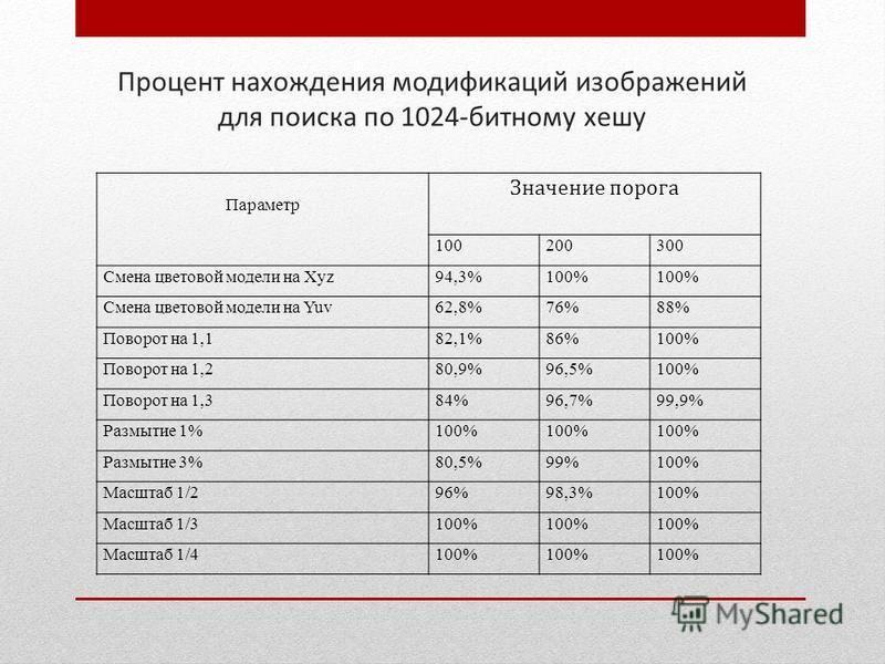 Процент нахождения модификаций изображений для поиска по 1024-битному хешу Параметр Значение порога 100200300 Смена цветовой модели на Xyz94,3%100% Смена цветовой модели на Yuv62,8%76%76%88%88% Поворот на 1,182,1%86%100% Поворот на 1,280,9%96,5%100%