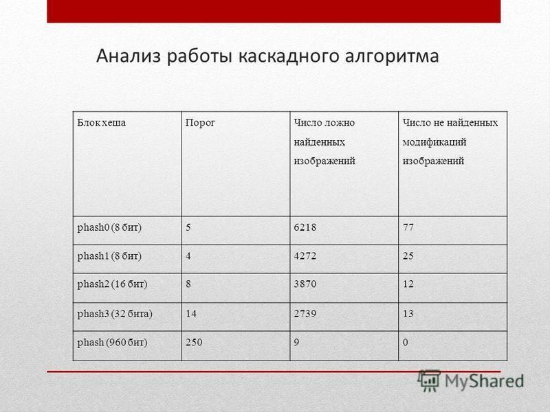 Анализ работы каскадного алгоритма Блок хеша Порог Число ложно найденных изображений Число не найденных модификаций изображений phash0 (8 бит)5621877 phash1 (8 бит)4427225 phash2 (16 бит)8387012 phash3 (32 бита)14273913 phash (960 бит)25090