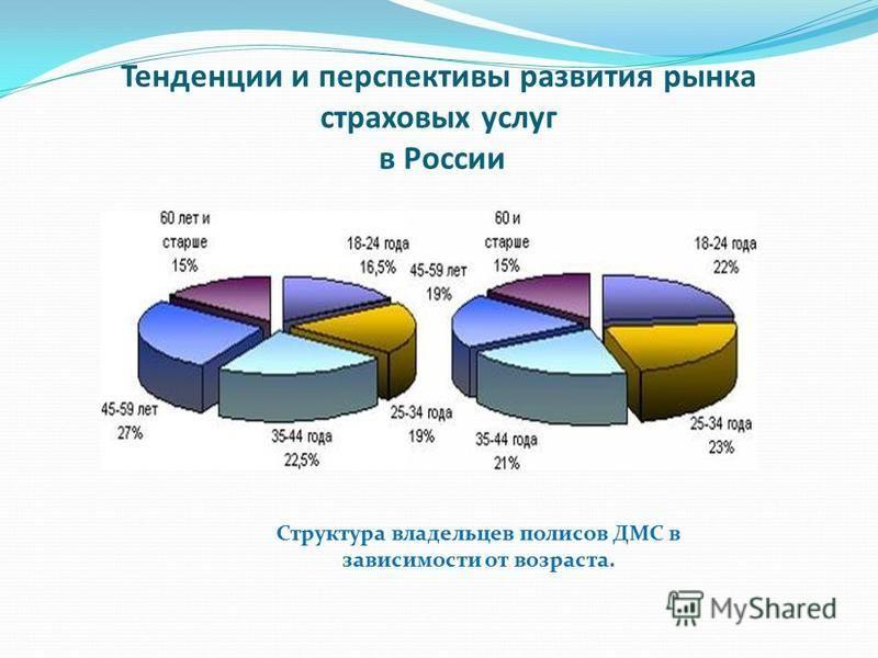 Тондонции и перспектывы развитыя рынка стрэховых услуг в России Структура владельцев полисов ДМС в зависимосты от возраста.