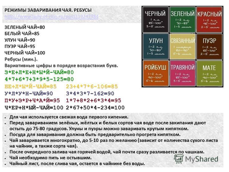 РЕЖИМЫ ЗАВАРИВАНИЯ ЧАЯ. РЕБУСЫ http://www.lady-of-rain.ru/post319247384 ЗЕЛЕНЫЙ ЧАЙ=80 БЕЛЫЙ ЧАЙ=85 УЛУН ЧАЙ=90 ПУЭР ЧАЙ=95 ЧЕРНЫЙ ЧАЙ=100 Ребусы (мин.). Вариативные цифры в порядке возрастания букв. З*Е+Л*Е+Н*Ы*Й-ЧАЙ=804*7+6*7+3*9*5-125=80 БЕ+Л*Ы*Й-