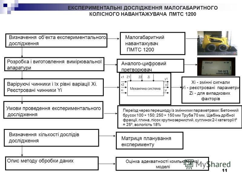 11 Визначення обекта експериментального дослідження Малогабаритний навантажувач ПМТС 1200 Розробка і виготовлення вимірювальної апаратури Аналого-цифровий претворювач Визначення кількості дослідів дослідження Матриця планування експерименту Опис мето