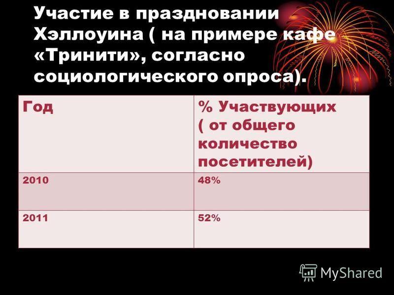 Участие в праздновании Хэллоуина ( на примере кафе «Тринити», согласно социологического опроса). Год% Участвующих ( от общего количество посетителей) 201048% 201152%