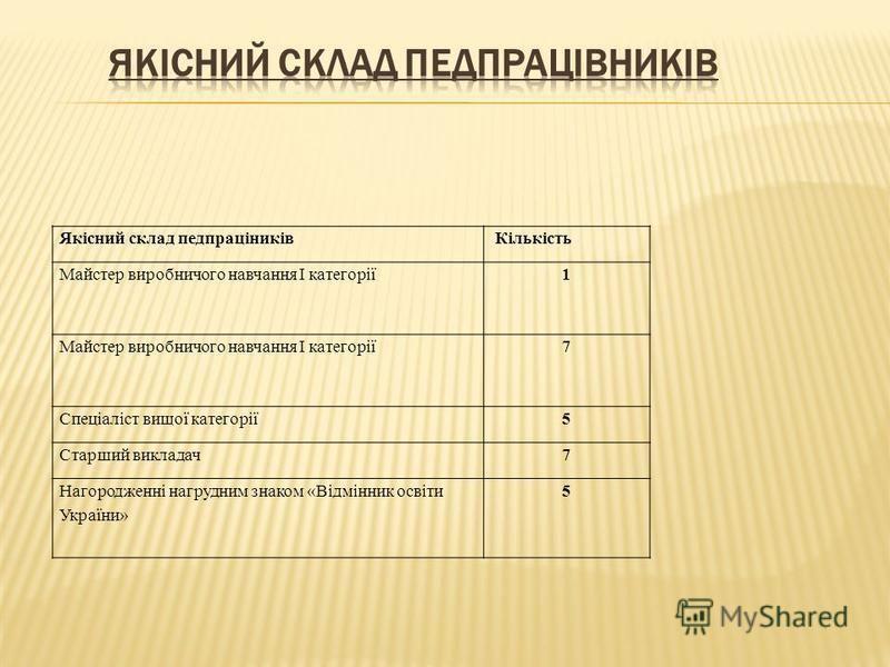 Якісний склад педпраціників Кількість Майстер виробничого навчання І категорії1 7 Спеціаліст вищої категорії5 Старший викладач7 Нагородженні нагрудним знаком «Відмінник освіти України» 5