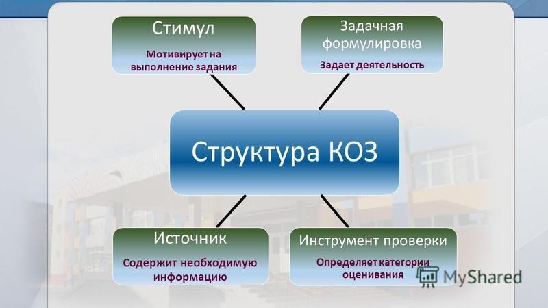 Структура КОЗ Задачная формулировка Задает деятельность Инструмент проверки Определяет категории оценивания Источник Содержит необходимую информацию Стимул Мотивирует на выполнение задания