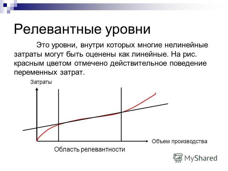 Релевантные уровни Это уровни, внутри которых многие нелинейные затраты могут быть оценены как линейные. На рис. красным цветом отмечено действительное поведение переменных затрат. Область релевантности Объем производства Затраты