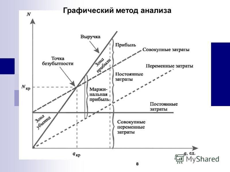 8 Графический метод анализа