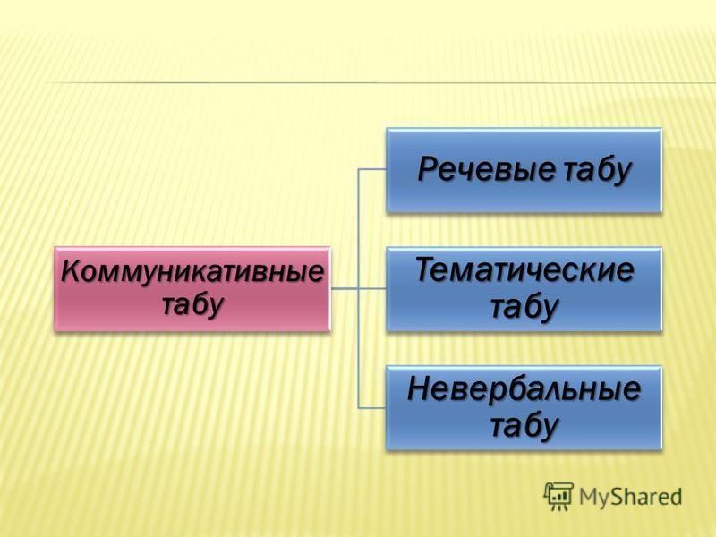 Коммуникативные табу Речевые табу Тематические табу Невербальные табу