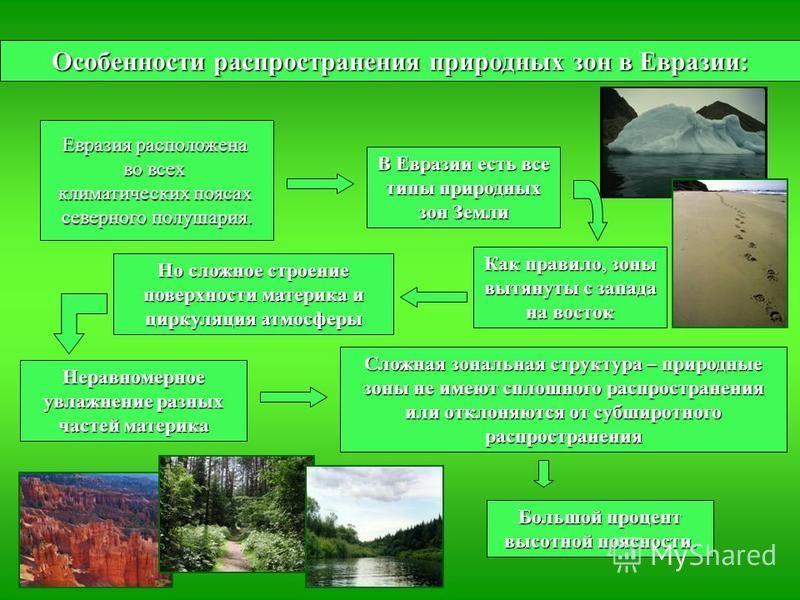Особенности распространения природных зон в Евразии: Евразия расположена во всех климатических поясах северного полушария. В Евразии есть все типы природных зон Земли Как правило, зоны вытянуты с запада на восток Но сложное строение поверхности матер