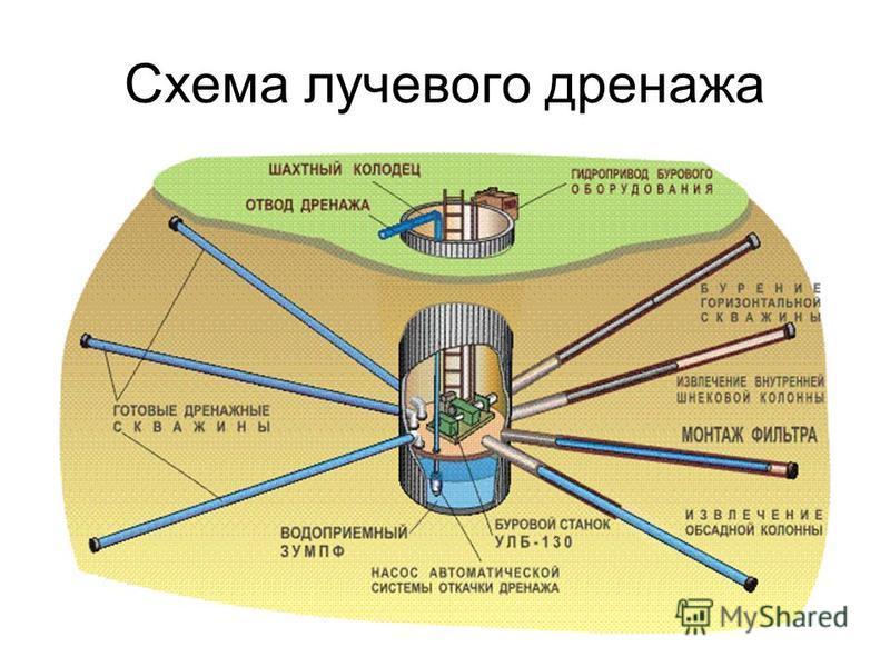 Схема лучевого дренажа