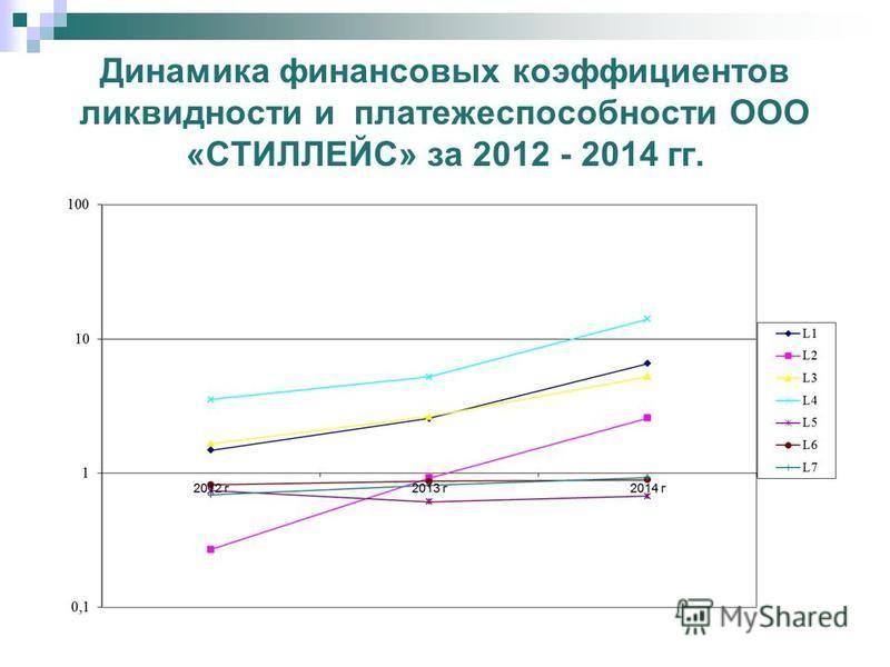 Определение ликвидности баланса ООО «СТИЛЛЕЙС» за 2012 - 2014 гг. Модель абсолютной ликвидности Соотношение активов и пассивов на конец года 2012 год 2013 год 2014 год А1П11780<66094781<52145361>2089 А2П29202>08940>05569>0 А3П312394>65613480>018386>0