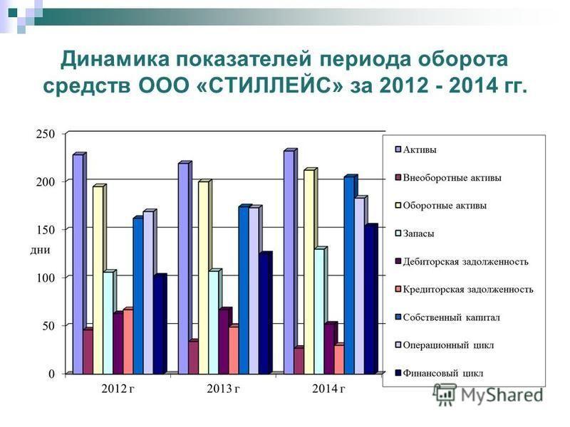 Динамика показателей оборачиваемости ООО «СТИЛЛЕЙС» за 2012 - 2014 гг.