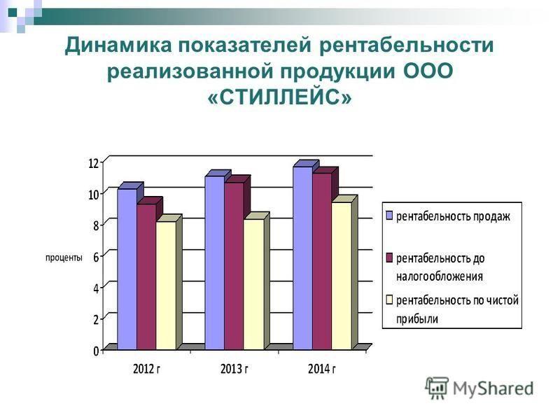 Динамика основных технико-экономических показателей ООО «СТИЛЛЕЙС» за 2013 - 2014 гг.