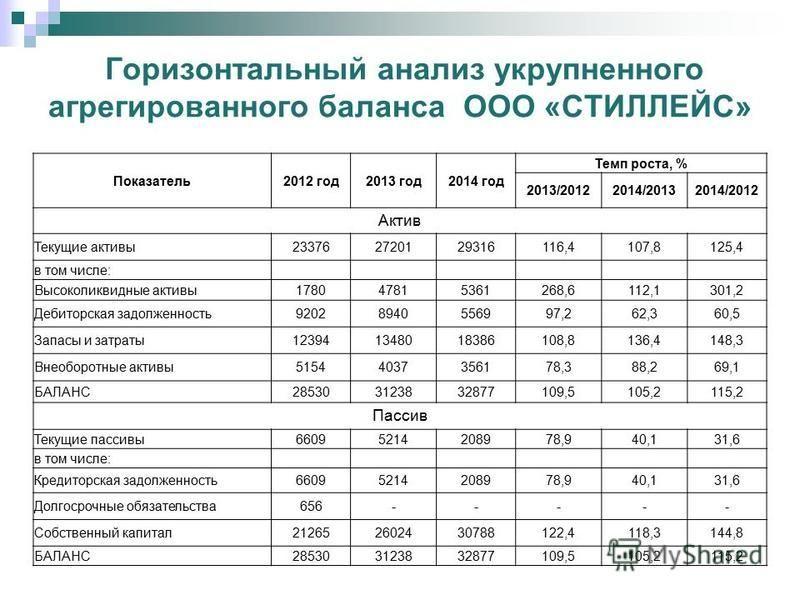 Динамика показателей рентабельности реализованной продукции ООО «СТИЛЛЕЙС»
